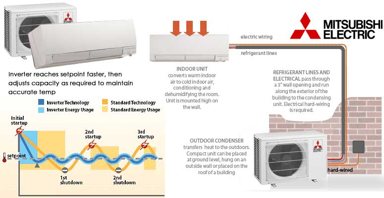 series m air mitsubishi ms pumps products conditioners mr heat and banner slim a ductless